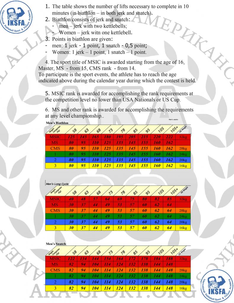 AKA_IKSFA_Men_Ranking Table